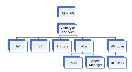 multi factor integration solutions