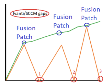 patching-solution-by-dba-binary-fusion